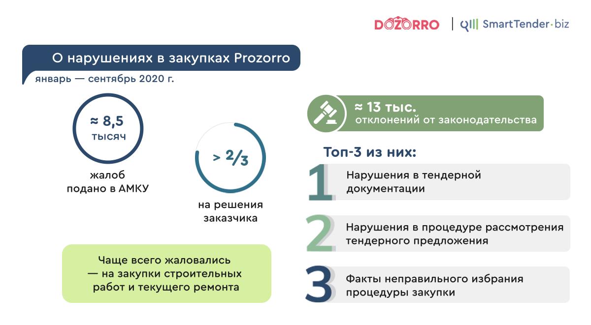О нарушениях в Prozorro - SmartTender